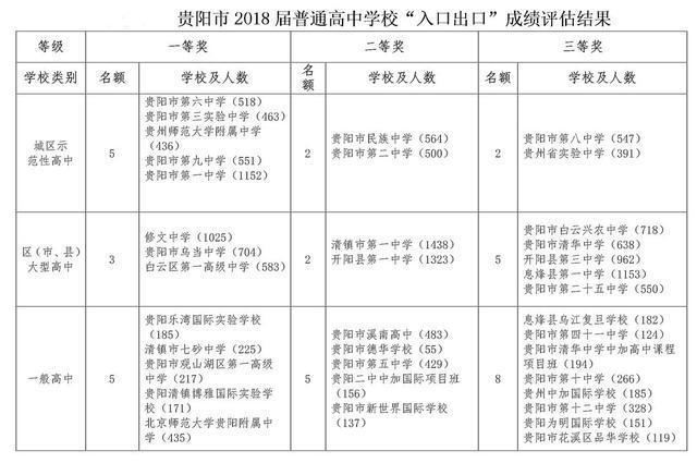 官宣:贵阳市教育局公布2018年高中学费入v高中一年全市高中私立多少图片