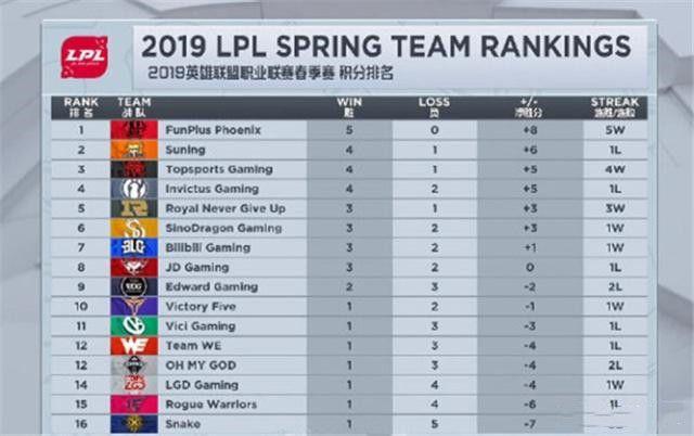 【雷竞技Raybet】LOL战报:LPL春节赛中单排名