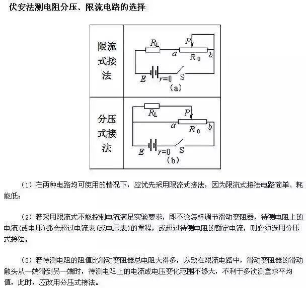 高考物理常考的五个电学实验总结!