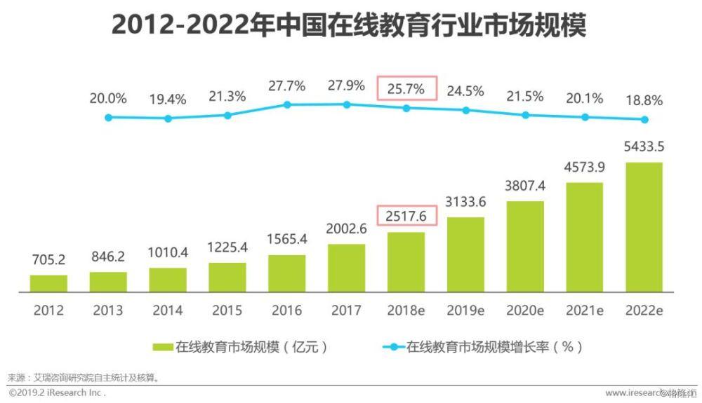 2018年中国在线教育行业发展研究报告