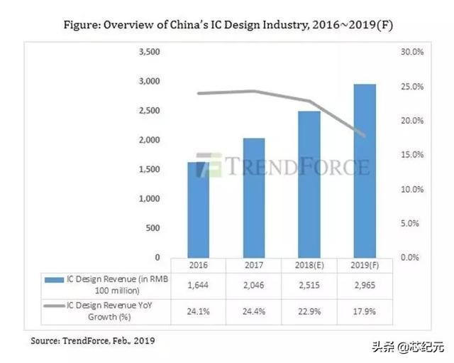 海思再夺第一!中国10大IC设计公司榜单出炉!|海思是中国的吗