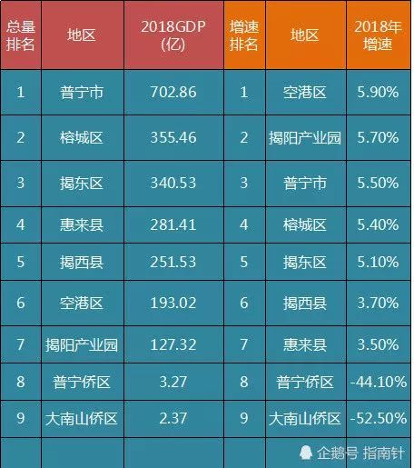 揭阳gdp_广东省GDP,肇庆一马当先,揭阳负增长,清远稳步向前