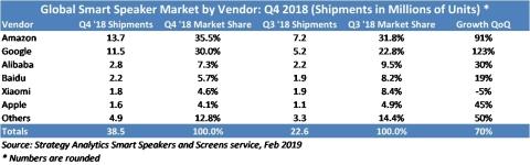 2018年Q4全球智能音箱销量同比增长了95%,谷歌的Home Hub表示惊人