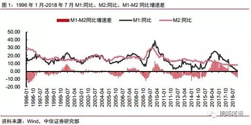 """中信明明:怎么看待""""史上最低""""的M1增速? 中信信用卡最低還款利息怎么算"""
