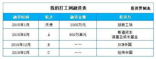 快讯|我的打工网已完成C轮融资,投资方为经纬中国