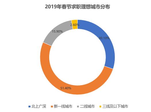 香草雇用:2019年新一线城市成为求职首选
