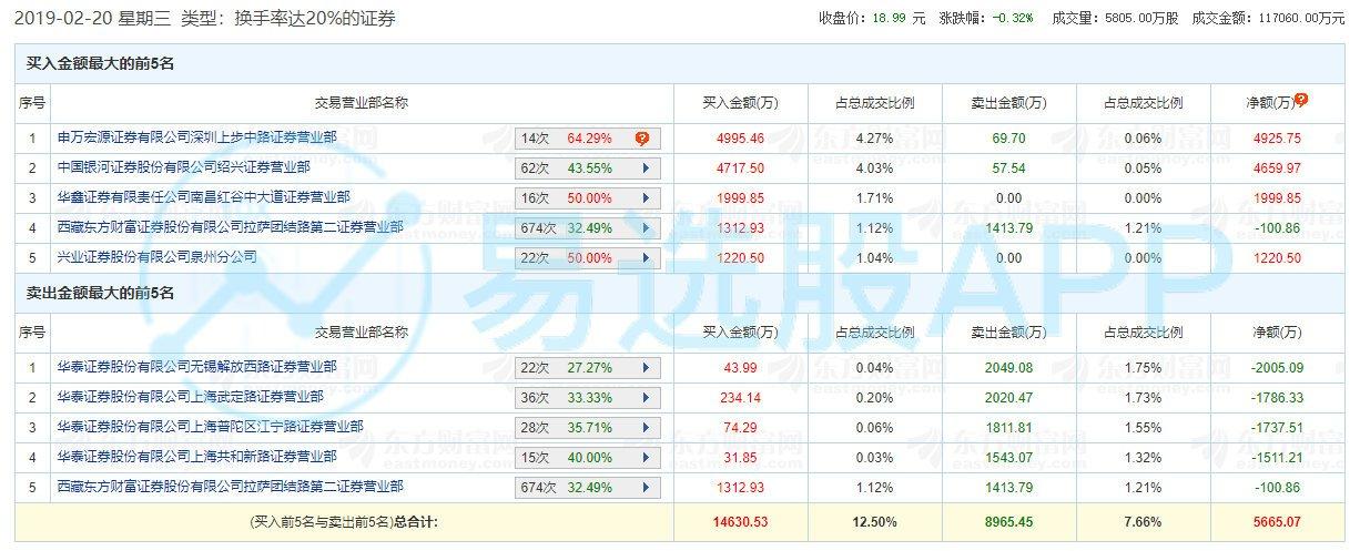 【龙虎榜】无影脚2600万元接力华映科技,赵老哥4700万元吃面新乳