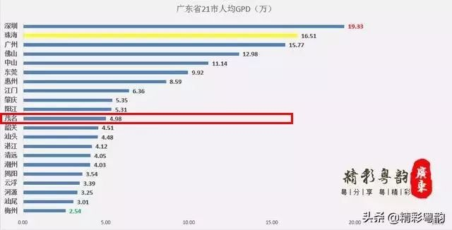 茂名人均gdp_百岛之城珠海的2019年GDP出炉,在广东省内排名第几