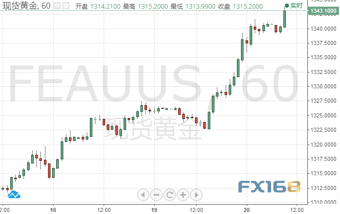 """黃金技術分析:美元遭遇""""滑鐵盧"""" 黃金刷新10個月新高"""