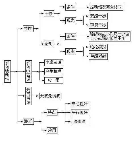 高中物理知识结构图大全整理!