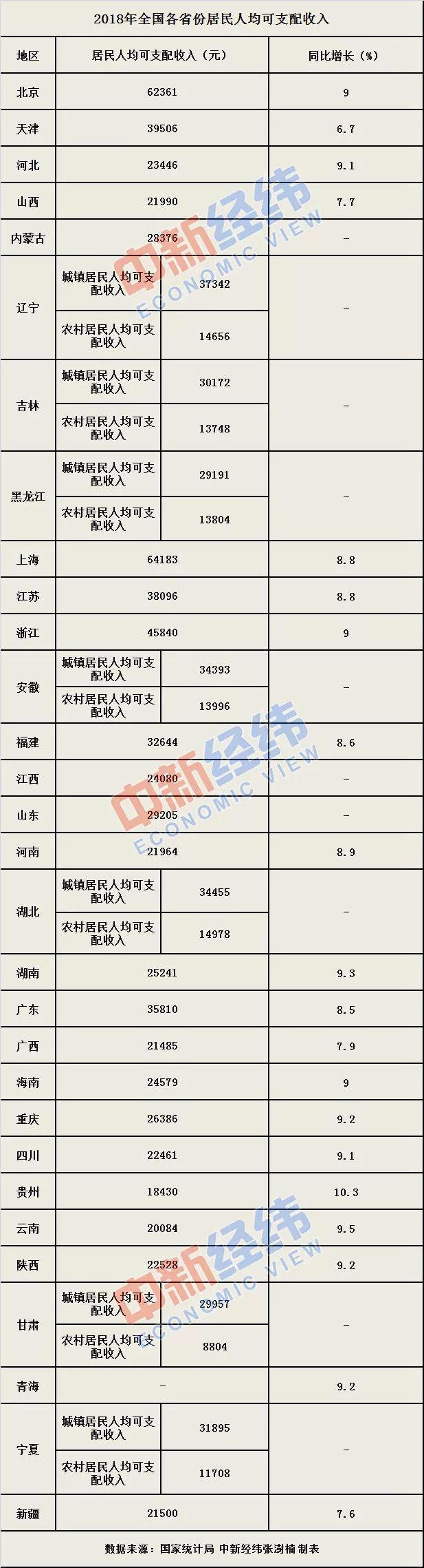各省市居民人均收入新鲜出炉!上海最高,贵州增速第一_淘网赚