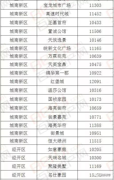 安徽16城最新房价!铜陵领涨全省,阜阳跌幅第一!