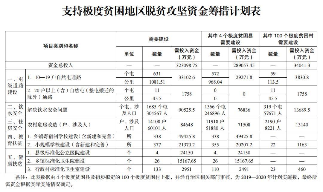 超常规扶贫 广西这4个县,每年比别的县至少多得5000万