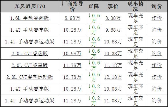 [杭州]东风奇辰T70优惠6000元!当前汽车销量