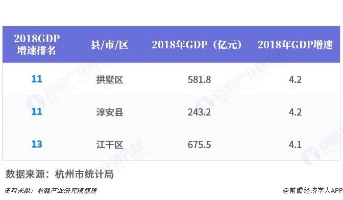杭州各地市GDP排行_杭州西湖图片