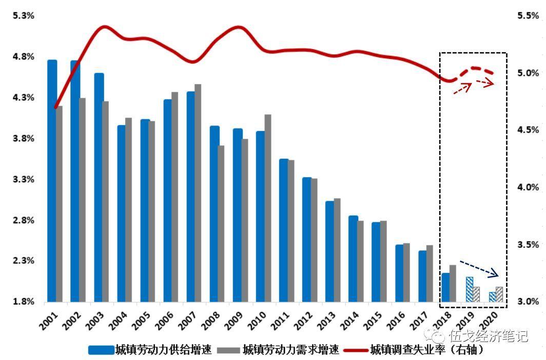 gdp失业率_官宣丨2019年云南GDP增长8.1