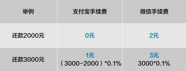 3月26日起,支付宝还信用卡超2000元将收费_还款
