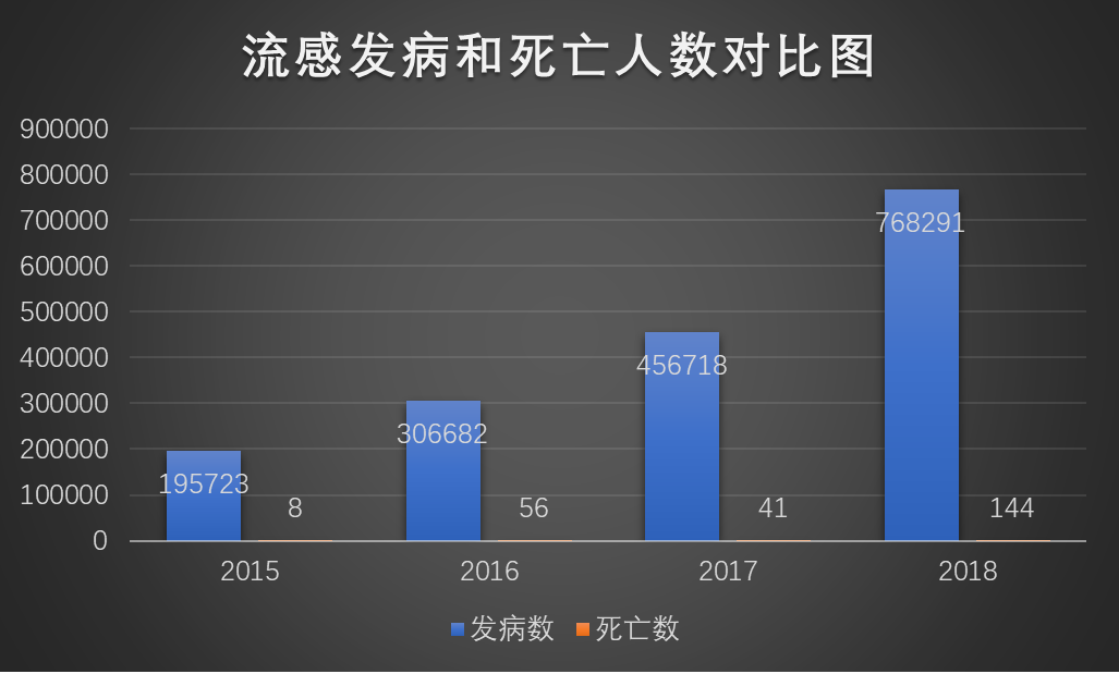 1月流感发病和死亡数达到近年高峰,近四年疫情数据持续攀升
