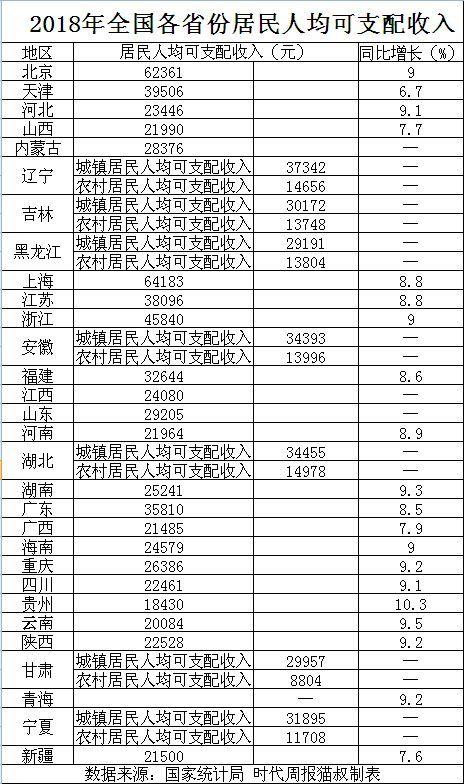 各省人均收入排名_2020年各省人均收入