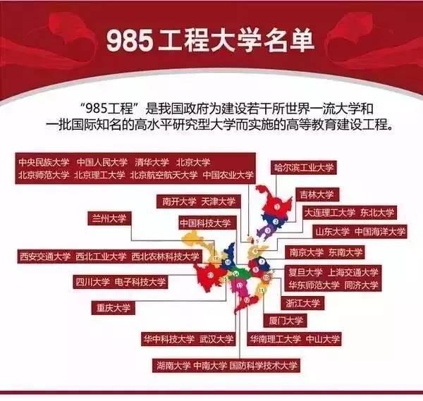 一张图了解全国所有的985和211大学,真是一目了然!