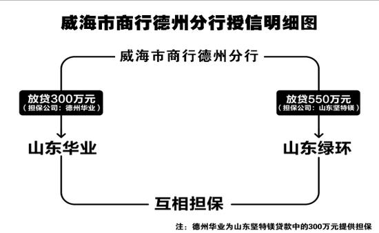 """威海市商业银行德州分行""""阴阳合同""""现形记"""