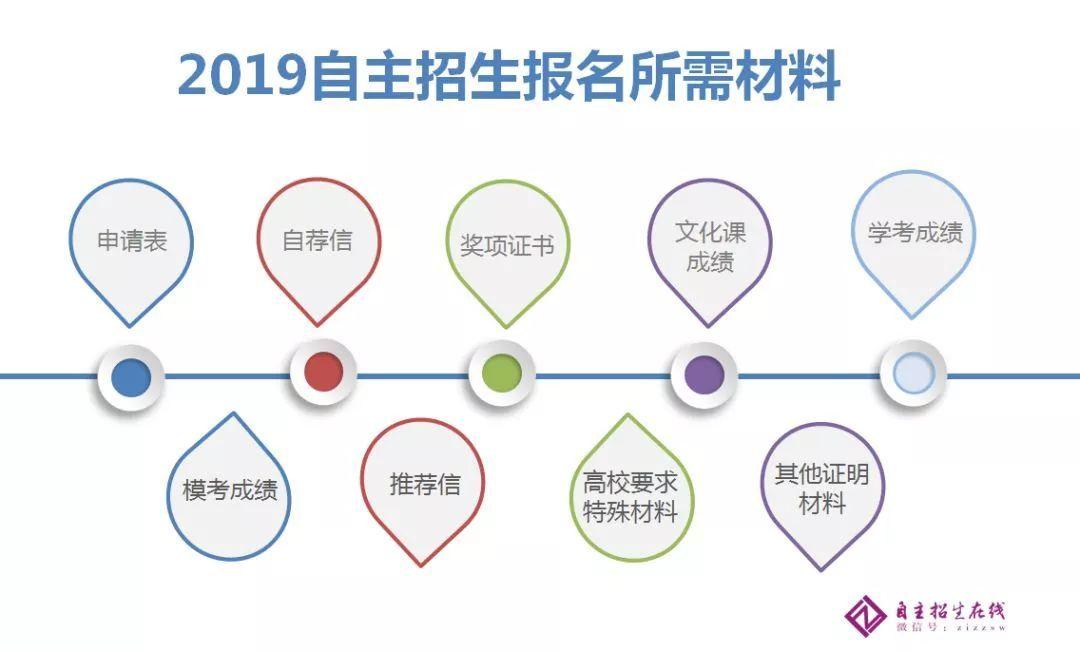 2019年自主招生考试申请材料盘点!附重要程度及详细说明