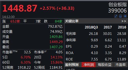 创业板指加速上行涨超2%,券商板块再现涨停潮