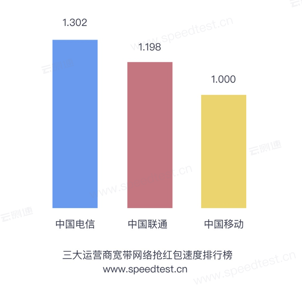 测速网发布抢红包速度排行榜,抢红包不如人的原因找到了