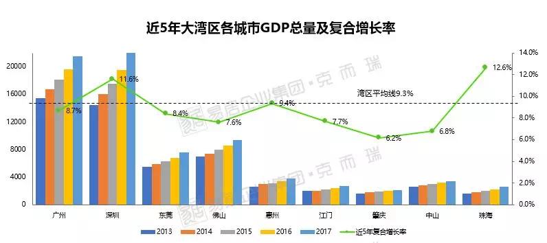 大湾区17年经济总量_2020年大湾区房价地图