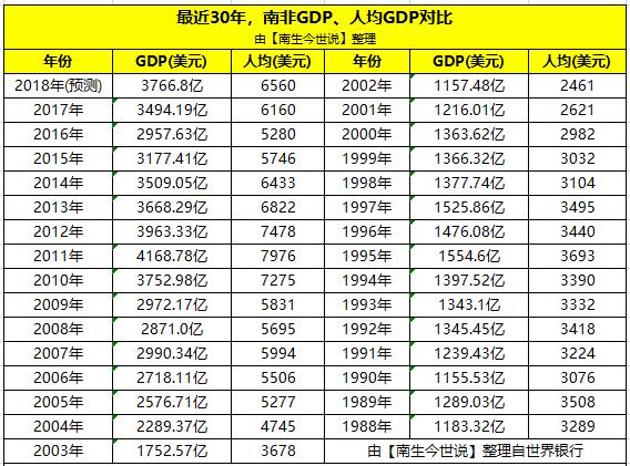 经济发达看gdp总量还是人均gdp_我国经济gdp总量图