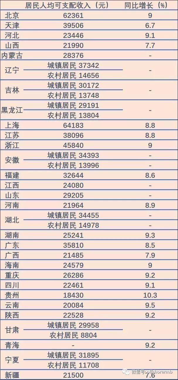 东莞人均可支配收入_人均可支配收入