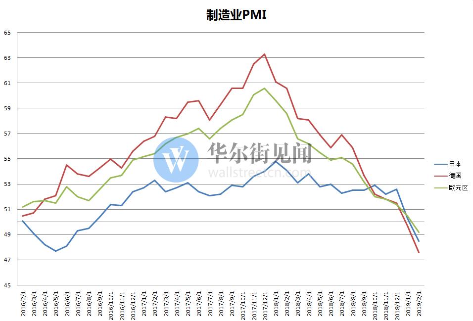 2019开局不利:全球贸易滑铁卢 - 出口订单暴跌制造业急剧萎缩
