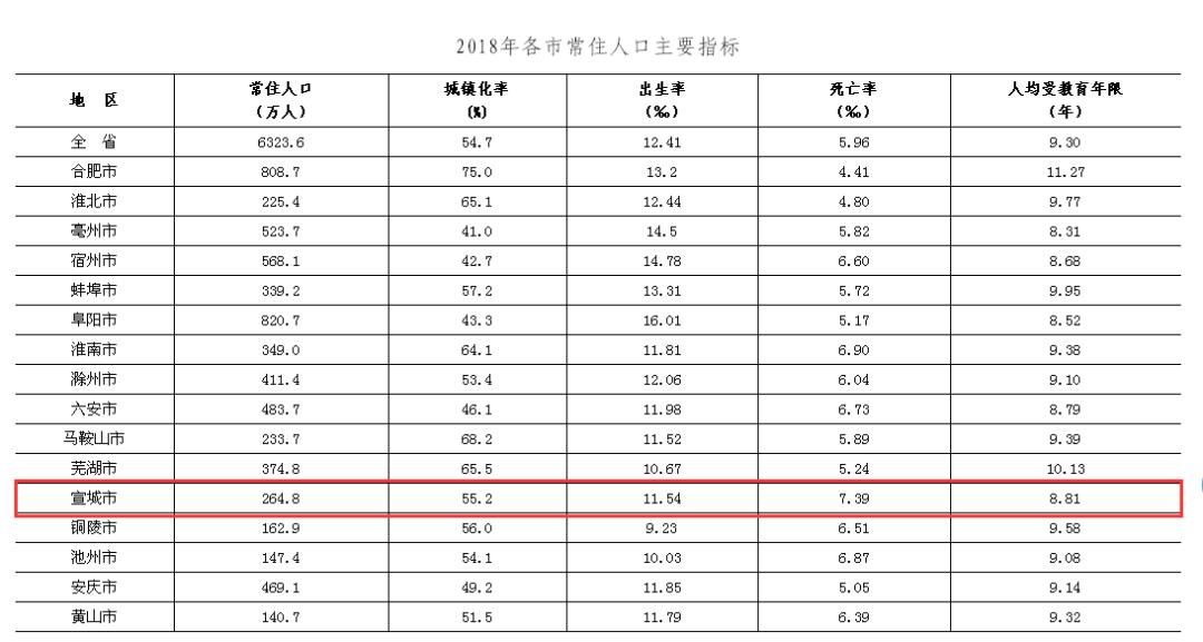 宣城市多少人口_安徽各地酒量排行榜,看看你家乡的人酒量多大