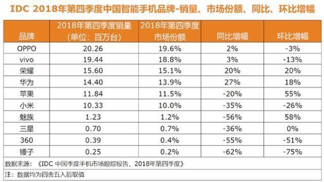 IDC公布2018年Q4和全年中国智能手机销量与销售额榜单 Ov是大赢家