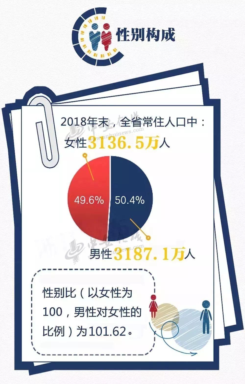安徽省人口普查_安徽省人口分布图