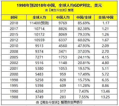 2000年世界平均人均gdp_2000年中国人均GDP是美国的2.64 ,日本的2.49 ,现在是多少呢