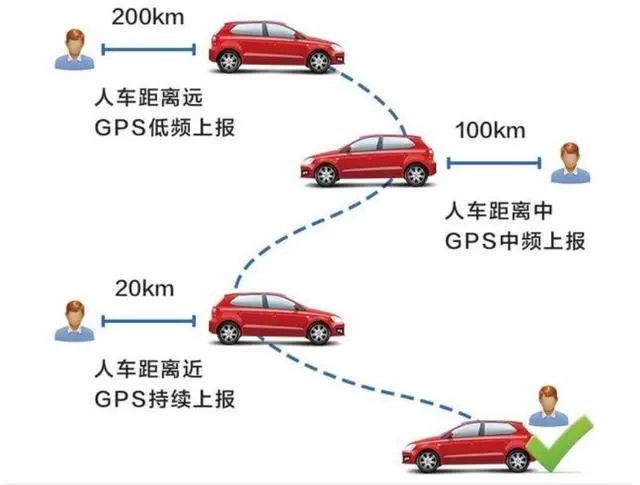 分期车装GPS定位,为了 安全 你太单纯,玩的就是套路
