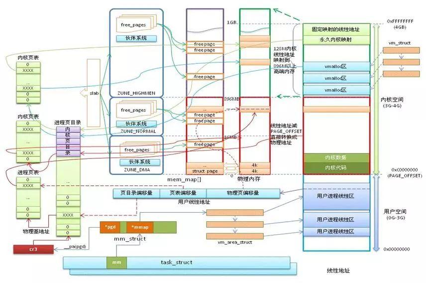 一篇就能帮助新手搞懂 Linux 内存