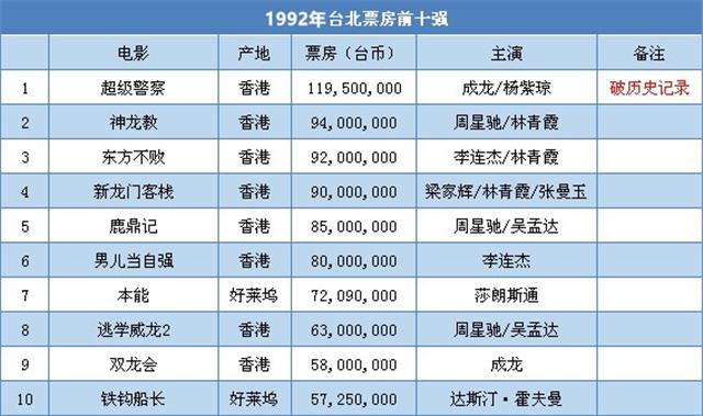 1992年是周星驰年,不过那一年的台北票房冠军却是成龙