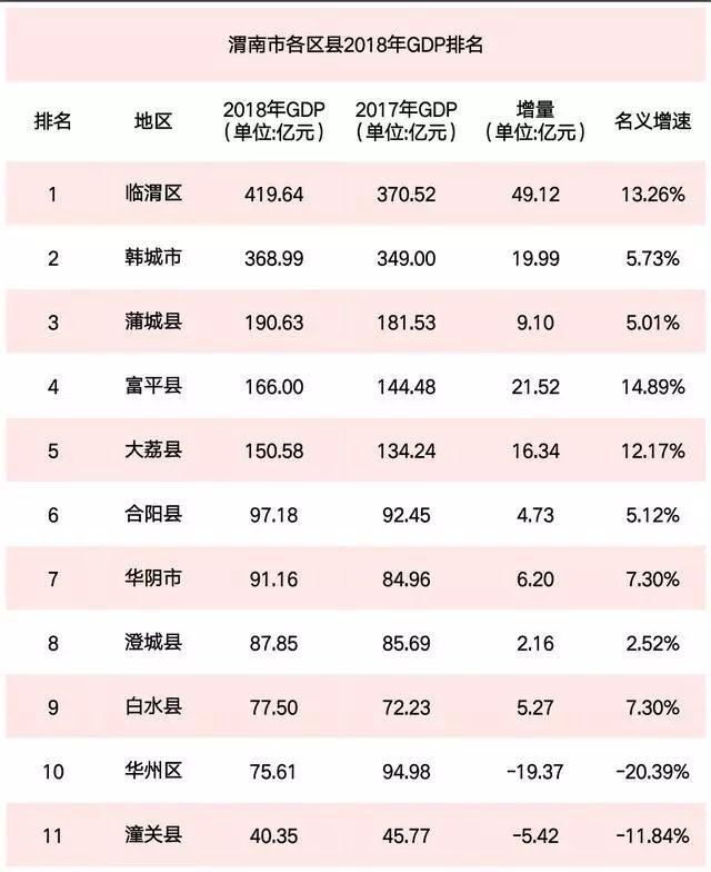 蒲城gdp_渭南地区各区县市2018年GDP:蒲城排第三!