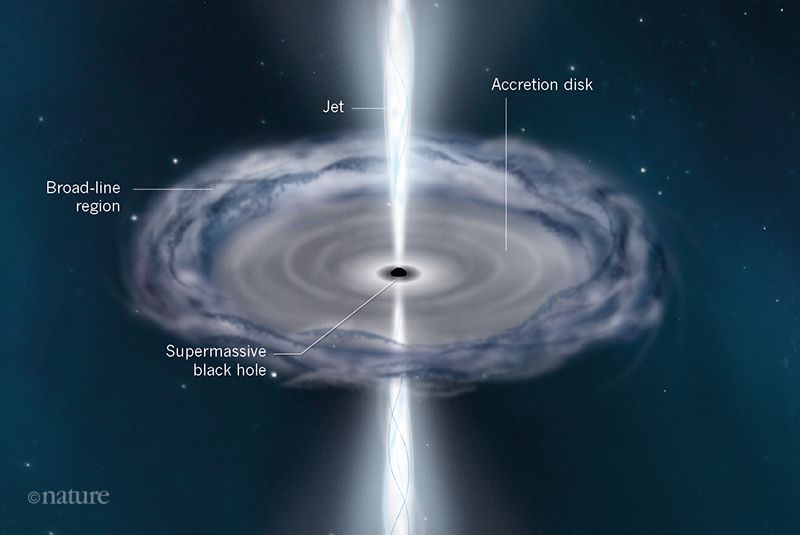 一瞥类星体的核心