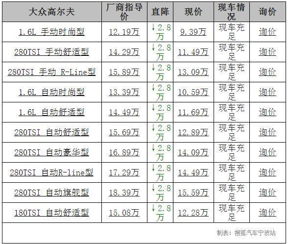 【宁波】大众高尔夫降价2.8万
