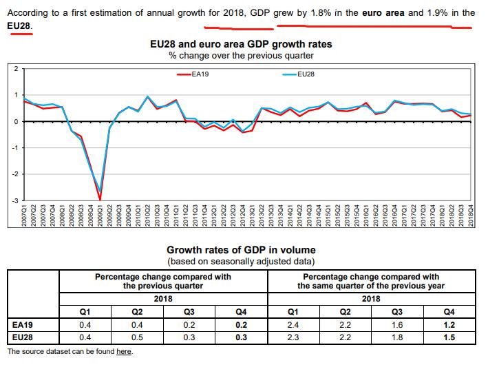 欧盟一年的gdp有多少_美国一季度GDP增速下修至3.1 略超预期