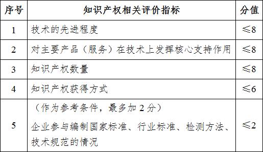 國家高新技術企業申報條件及評分標準 -