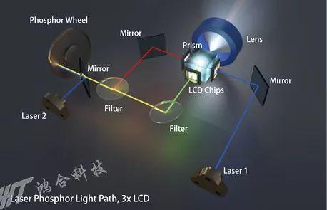 NEC 全球型号P525UL+激光工程投影机斩获ISE 2019国际大奖(图5)