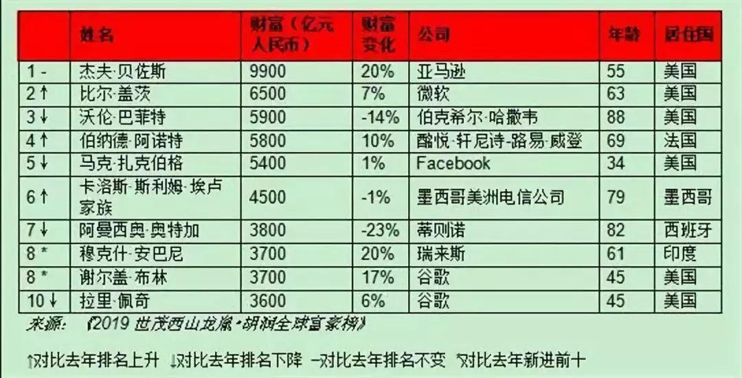 2019年富人排行榜_2019新财富500富人榜