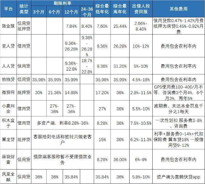 借款利率普遍超过24% 网贷真称得上普惠金融?www.njs168.com