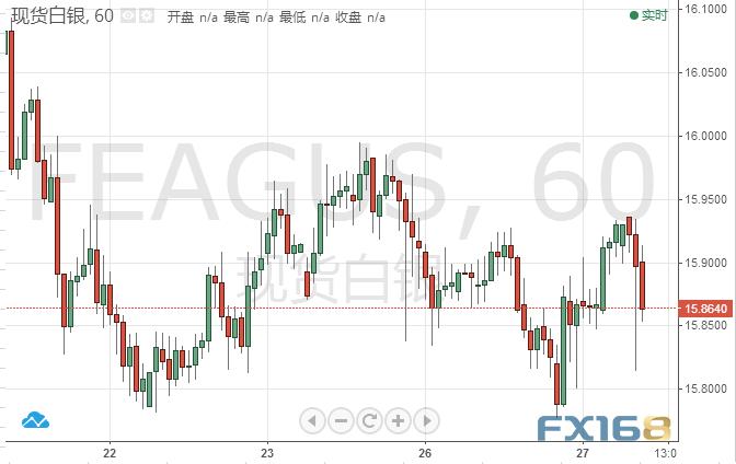 白银投资晨报:白银多头攻势暂缓 市场静待鲍威尔指引