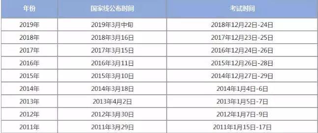 2019考研经济类国家线_2019年考研经济学总分国家线