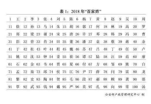 2019年姓氏排行_来源:2019姓名全景报告-10后 爆款姓名出炉,这一届父母起